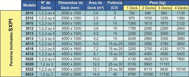 SXPVI Tabela