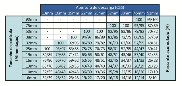 Tabela 2 SXBC hidraulico