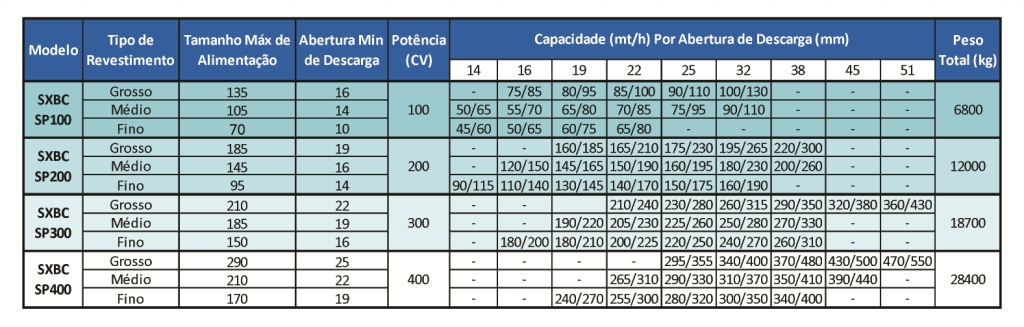 Tabela 3 SXBC hidraulico