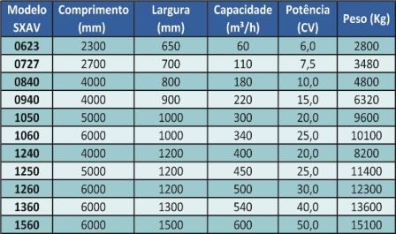 Tabela SXAV
