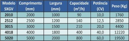 Tabela SXGV