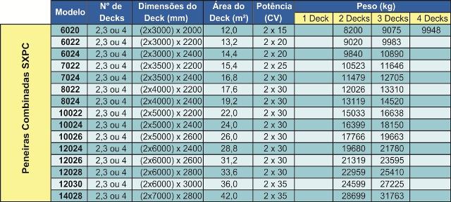 Tabelas SXPC