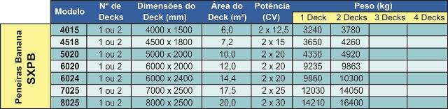Tabela SXPB