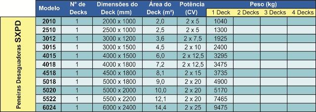 Tabelas SXPD